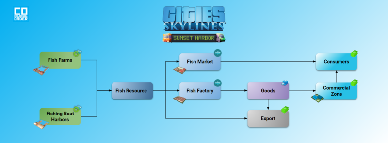 Fishing Industry Supply Chain